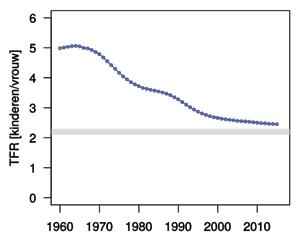 Illustratie 1: Gemiddelde globale fertiliteit tussen 1960 en 2015.
