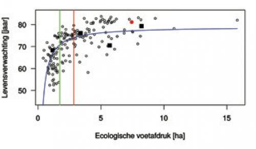 Illustratie 2: De gemiddelde levensverwachting per land in functie van de ecologische voetafdruk. Rode stip: België, zwarte vierkanten (van links naar rechts): India, China, Rusland en de VS. Groene lijn: duurzame globaal beschikbare gemiddelde voetafdruk